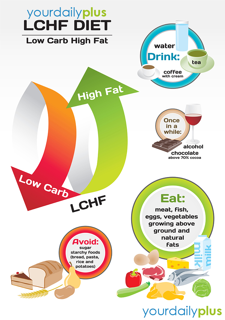 In this piece, we shall be considering 5 different diets that can help you lose weight very fast without affecting your health. If you are a celebrity or not, and have been watching your weight or seeking some supplements to your daily exercise to get rid of excess fat, you are in the right place. You don't have to pay for this pill.