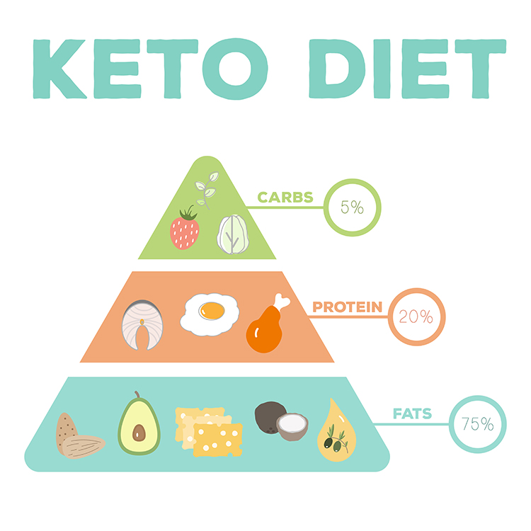 Let me tell you about the Ketogenic Diet, one of the best and most effective weight loss remedies today. Why? A ketogenic diet is great for weight loss because when your body is in ketosis it starts to use fat for energy. Your insulin levels drop and fat burning increases greatly, which makes it easier to access your fat stores and burn them off!